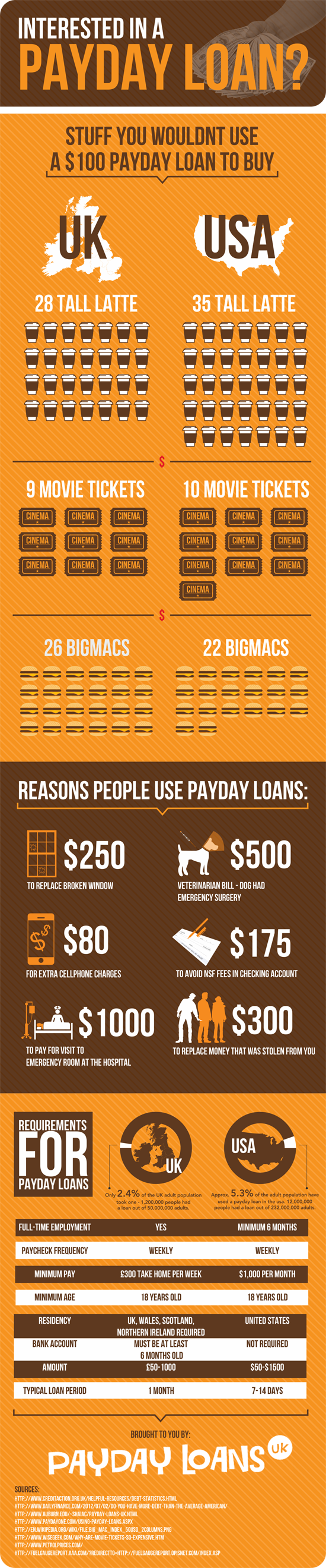 Payday Loans Uses Infographic